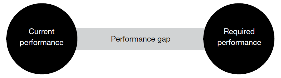 Performance Gap