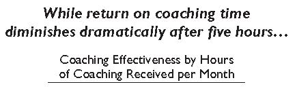 Coaching Effectiveness Chart