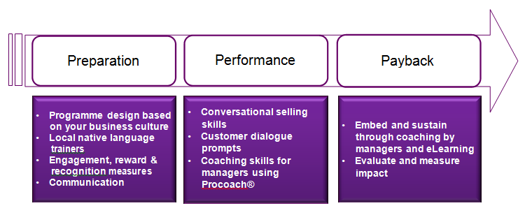 conversational selling three step programme