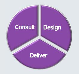 Consult Design Deliver
