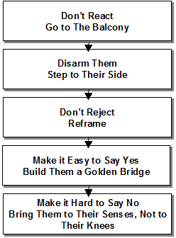5 Step Conflict Resolution Process by Prosell Sales Training