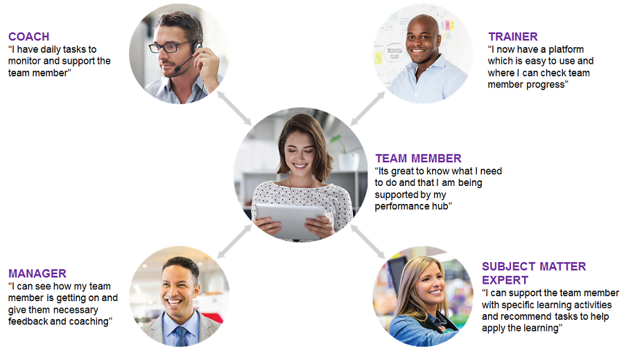 on.board performance hub key features team member