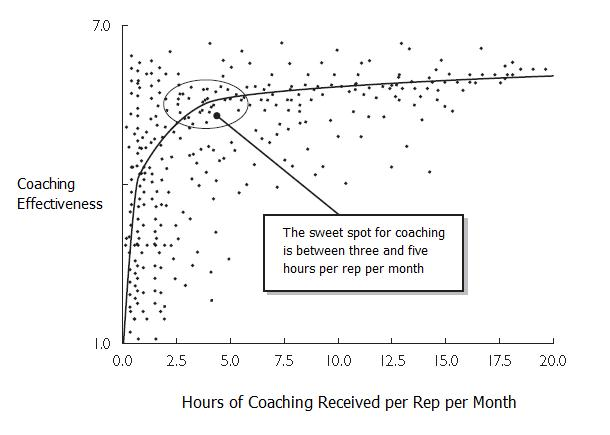 Hours_of_Coaching_Recieved
