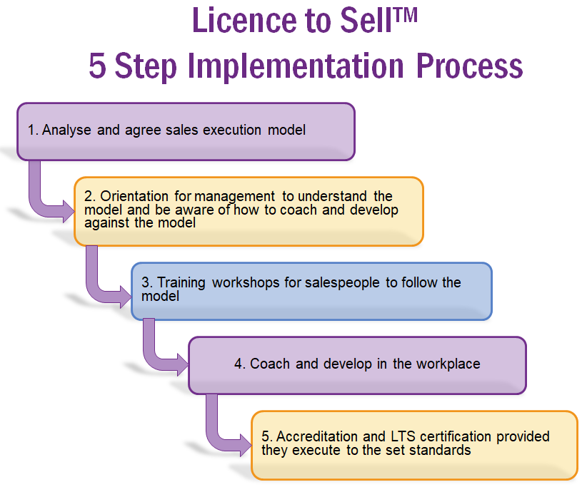 How Licence to Sell™ Works
